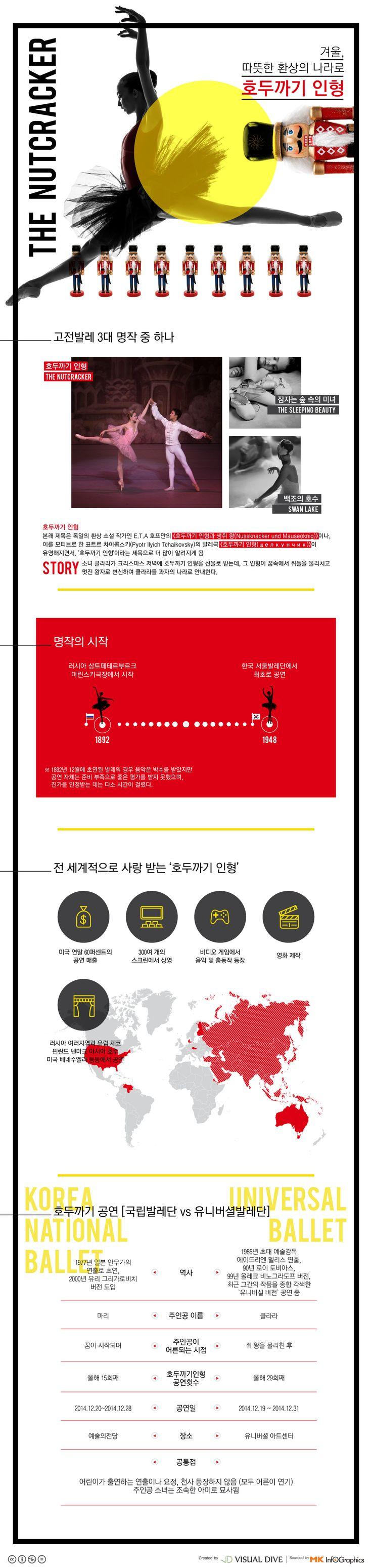 연말 공연 '호두까기 인형'에 대해 얼마나 아시나요? [인포그래픽] #nutcracker / #Infographic ⓒ 비주얼다이브 무단 복사·전재·재배포 금지