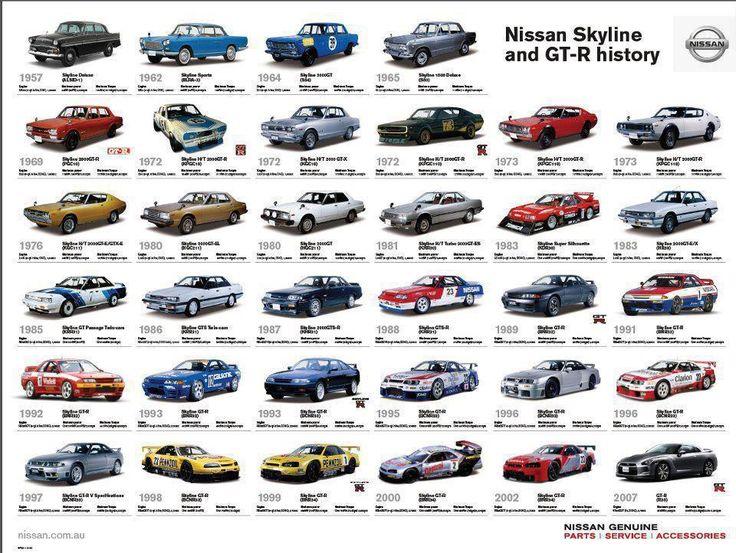 The Nissan Skyline & GT-R history.