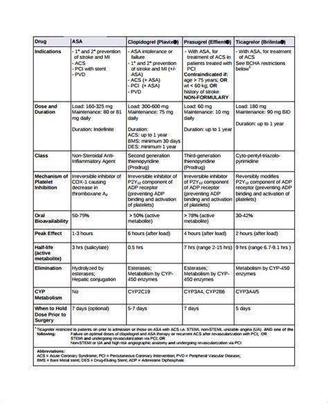image result for printable drug classification chart