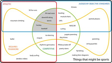 Nice variety of Venn diagram examples - going beyond just two sets that overlap