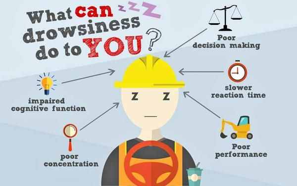Shift work disrupts the natural sleep wake cycle resulting in drowsiness and fatigue. This may result in accidents. Shift work affects cognition & performance