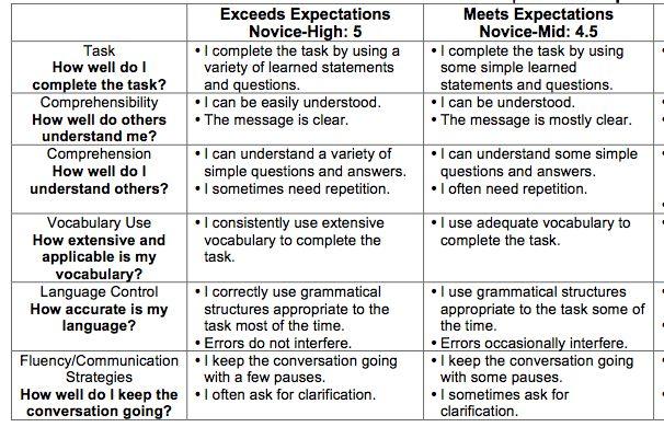 Proficiency essay