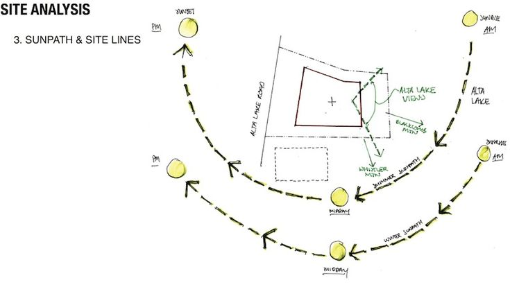 Sun Path Diagram Site Analysis Site analysis and sunpath