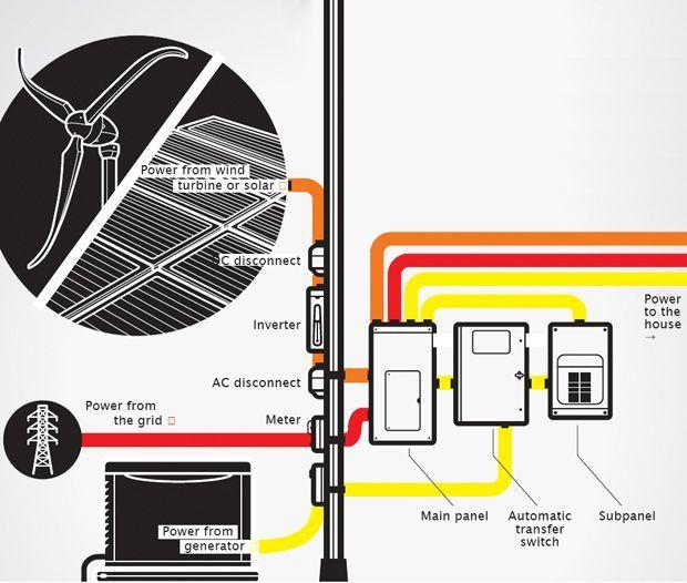 It S Electric How Your Circuit Breaker Panel Works Circuit Breaker Panel Electricity Breaker Panel