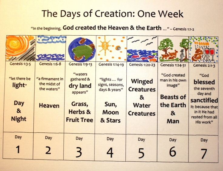 7 days of creation crafts | ... Learning Journey: A ...