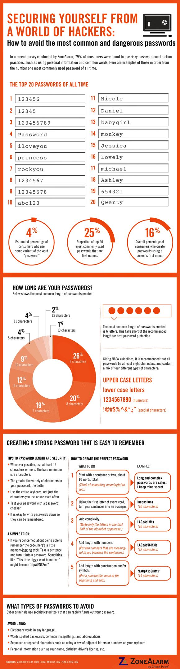 Statistics On Passwords And Tips On How To Make Them Better