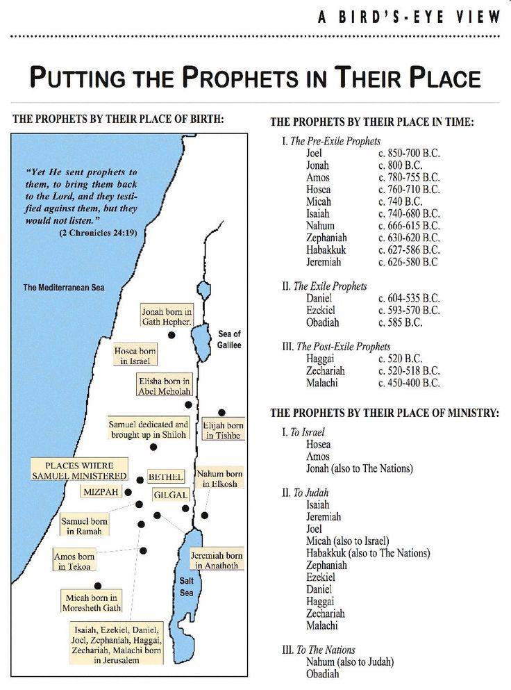 Old Testament Timeline Chart - Bing Images