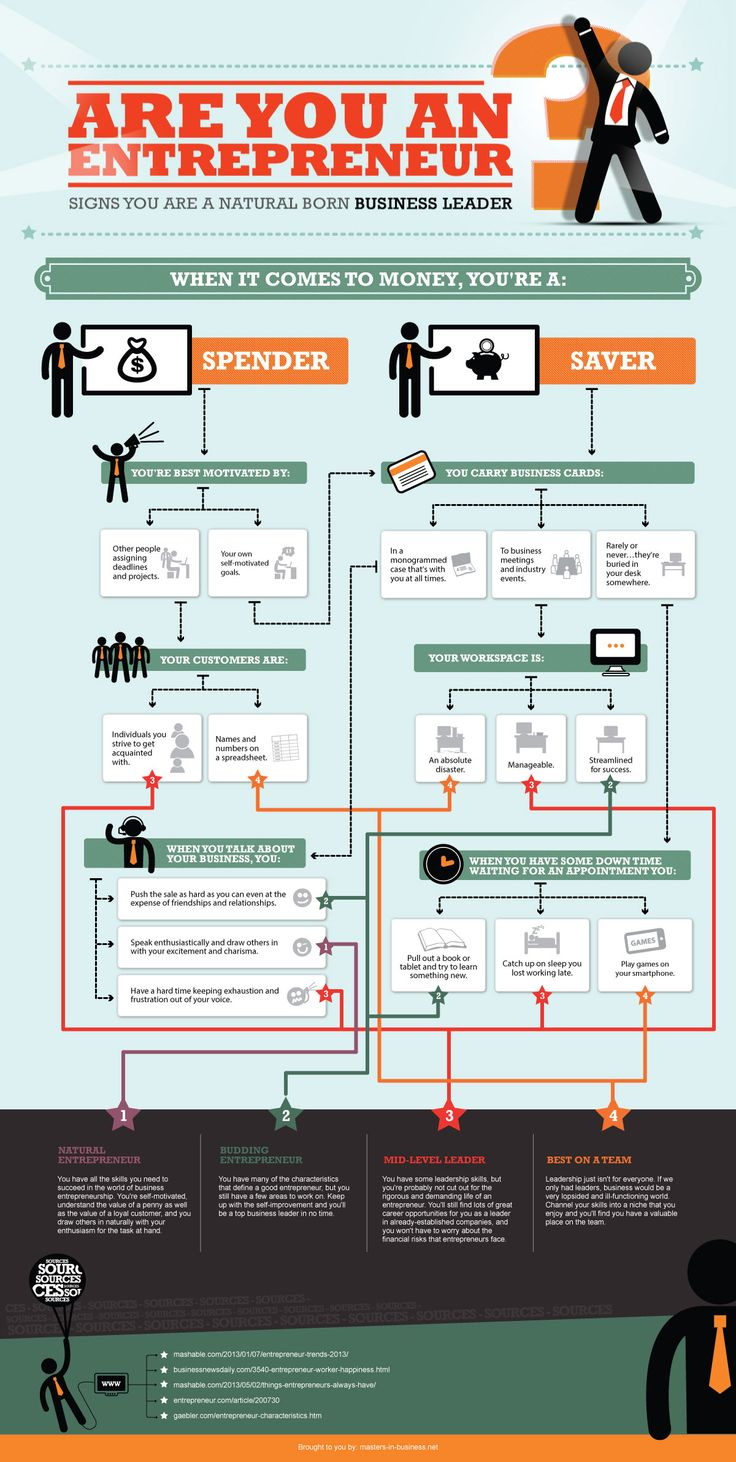 Signs You Are A Natural Born Business Leader…Or Not #infographic #flowchart