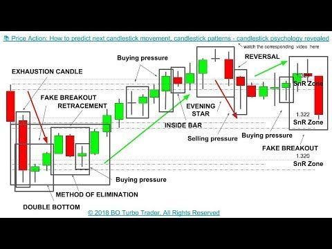 Price Action How To Predict Next Candlestick Movement Next Candlesti Trading Charts Candlesticks Candlestick Chart