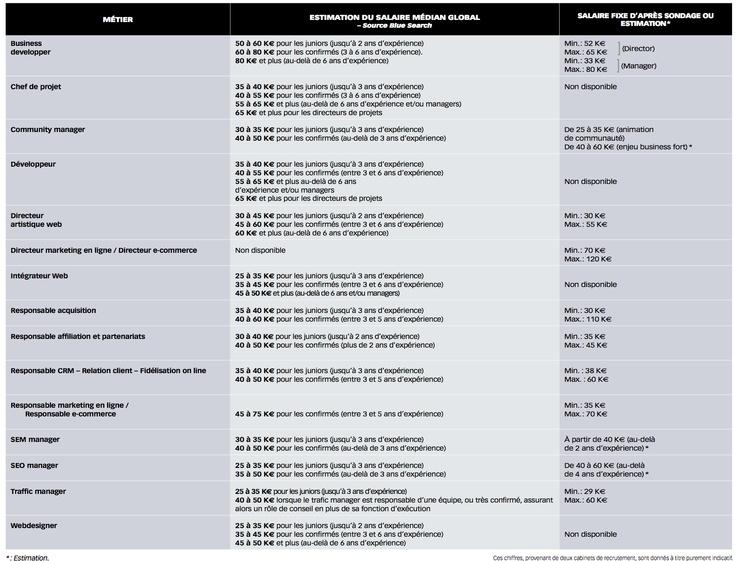 Les 25 meilleures id es de la cat gorie grille salaire sur - Grille adjoint administratif territorial ...
