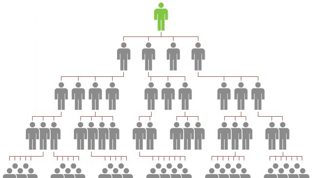 How does a Viable direct selling company differ from a pyramid scheme (Ponzi Scheme or Money Circulation plan)? #directselling #pyramidscheme #ponzischeme