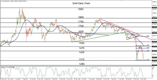 End of Gold's Dead Cat Bounce http://po.st/FJxdFc