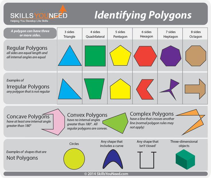 properties  polygons skillsyouneed parents  math educators pinterest geometry