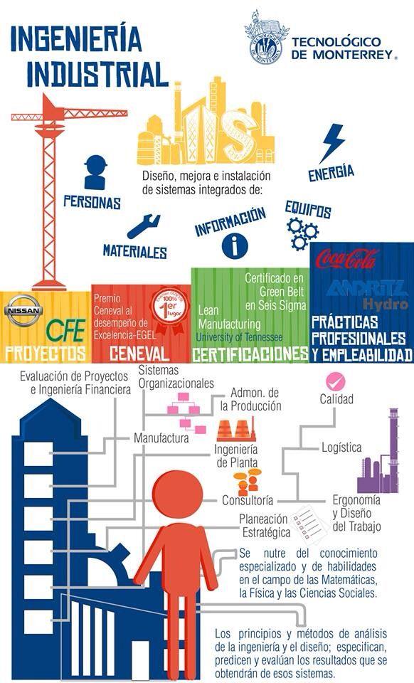 ¿Te gustaría saber qué es lo que hace un Ingeniero Industrial? Ve la siguiente infografía.