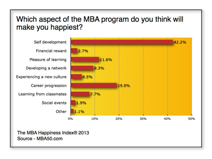 Does An MBA Make You Happy? The MBA Happiness Index 2013 - Forbes