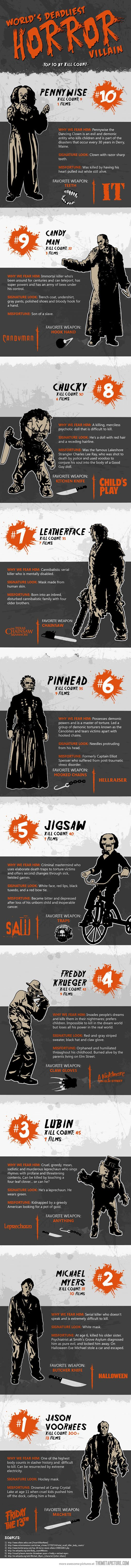 World's deadliest horror villain…