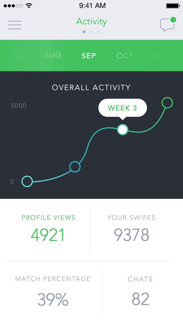 Overall Activity by Ari #fitness #tracking #dashboard