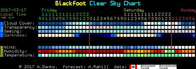 Clear Sky Chart Homepage