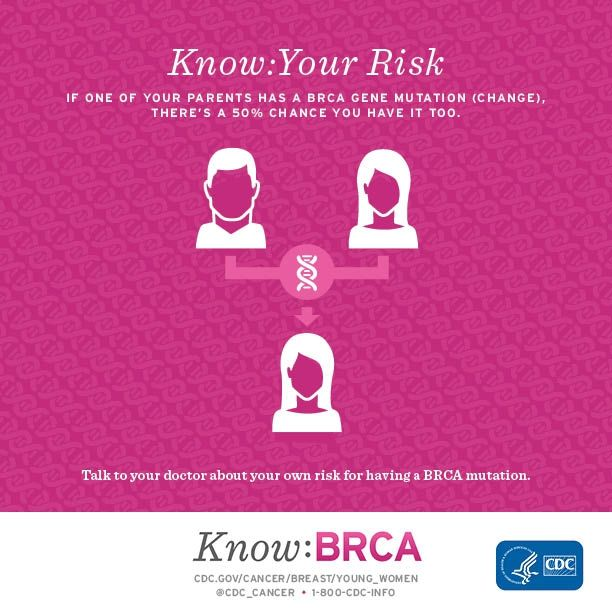 Know your risk. If one of your parents has a BRCA gene mutation (change), there's a 50% chance you have it too. Talk to your doctor about your own risk for having a BRCA mutation.: Breast Cancer Awareness, Cancer Ideas, Brca Gene, Cancer Care, Cancer Prevent, Cancer Crit Illness, Cancer Education, Brca Mutat, Brca Facts