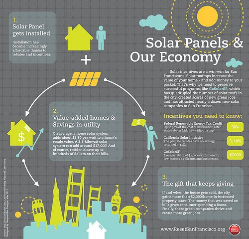 The benefits of solar panels. Think about adding some to your home today! Contact us at edge-gogreen.com.