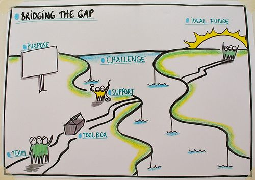Bridging the Gap by Anne Madsen, https://www.flickr.com/photos/co-laborate/sets/72157629894069392/