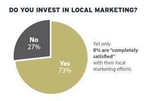 Las campañas de marketing local siguen siendo un reto