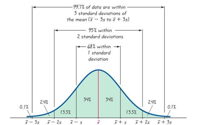 empirical-rule-4