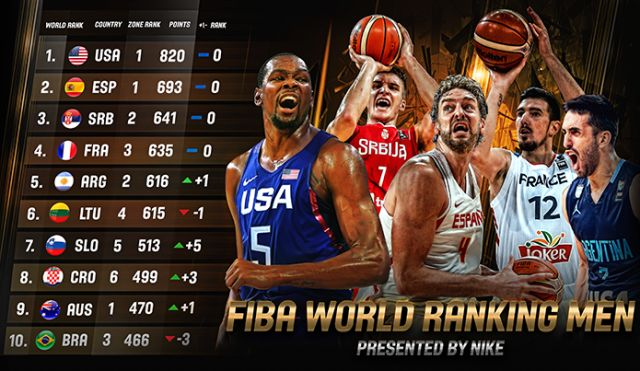FIBA launches new Men's World Ranking- http://sportscrunch.in/fiba-launches-new-mens-world-ranking/  #FIBABasketballWorldCup, #FIBAWorldRanking, #OlympicBasketball  #Basketball