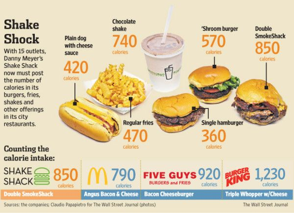 gut check shake shack 39 shroom burger has 570 calories 20 more than a mcdonald 39 s big mac. Black Bedroom Furniture Sets. Home Design Ideas