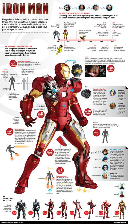 Proyecto: Iron Man Cliente: Diario La Industria Pieza gráfica: Infografía Realización: Mario Chumpitazi Robert Downey Jr. vuelve a meterse en la piel de Tony Stark, un brillante empresario con una …