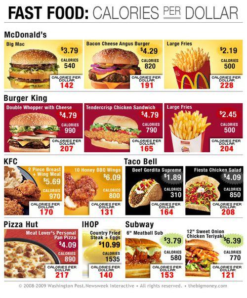 fast food: calories per dollar