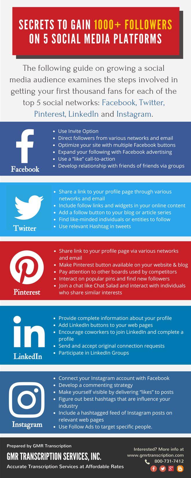 Secrets to Gain 1000+ Followers on Five Social Media Platforms