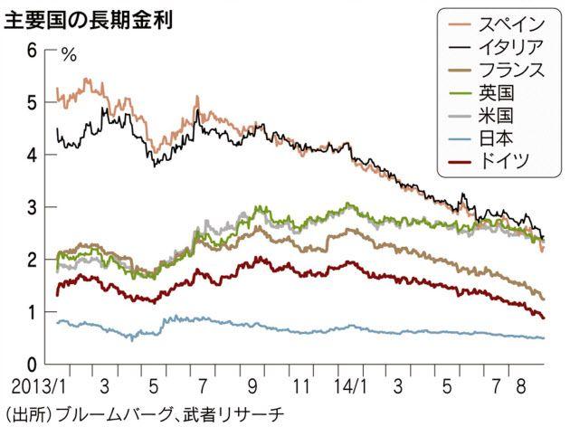 日本経済新聞 問われる「低金利=資本余剰」下の金融政策 スマートフォン、クラウドコンピューティングなどの新産業革命は、空前の生産性向上をもたらし、資本投入、労働投入の必要量を著しく低下させ企業収益の顕著な増加をもたらし「余剰」を生んでいる