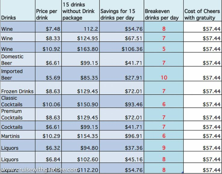 Here is an amazing spreadsheet to help you see if the Carnival drink package is for you or not. Description from boards.cruisecritic.com. I searched for this on bing.com/images