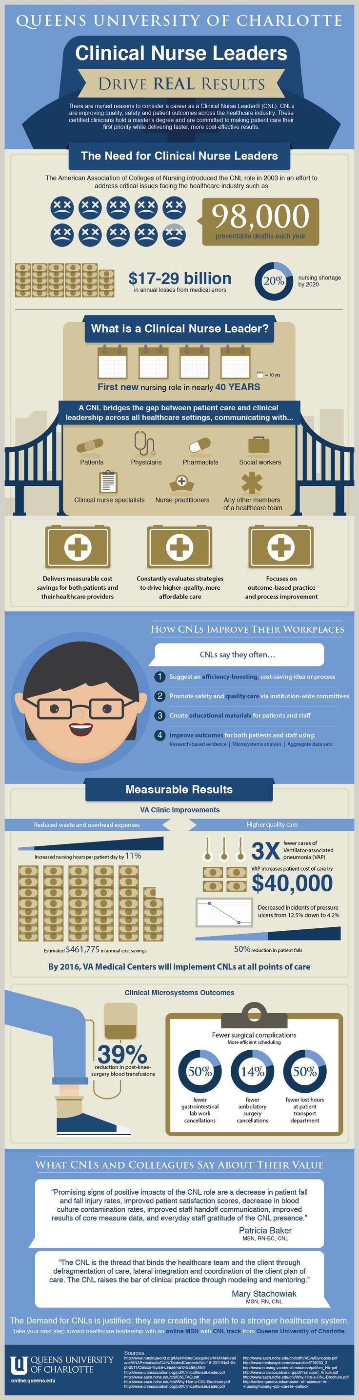 MSN-Clinical-Nurse-Leader-Infographic