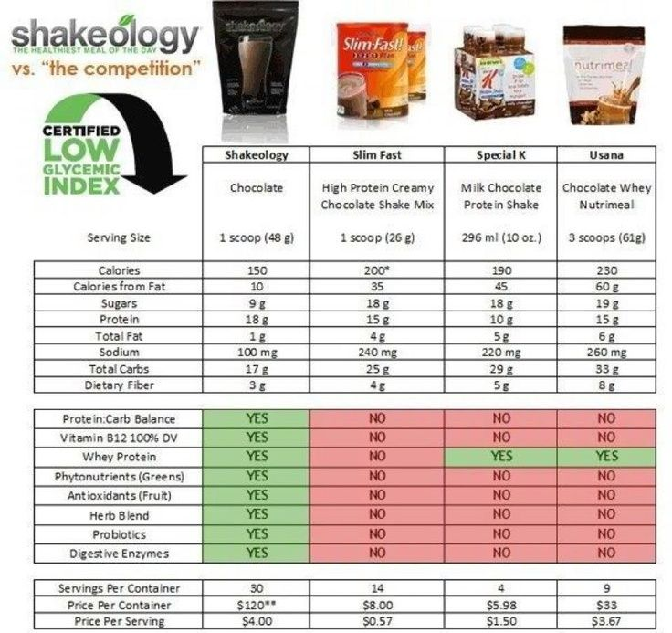 72 Best Shakeology 174 Ingredients Tips Amp Info Images On
