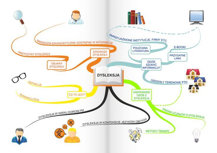 Internetowe narzędzia diagnostyczne dla dyslektyków