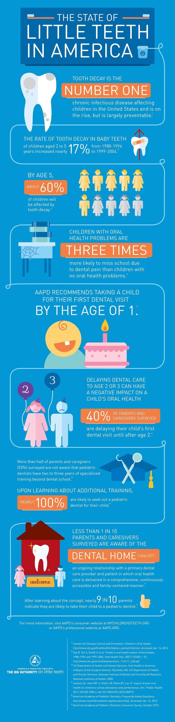 19 best prevention is key. images by tallahassee pediatric dentistry ...
