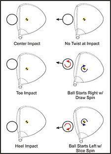www.golfclub-technology.com images geareffect.jpg