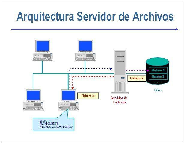 Arquitectura servidor de Archivos