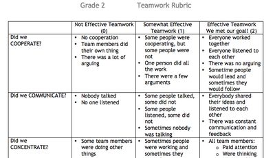 Rubric for Effective Teamwork from ICR - Innovate, Create, and Relate's Shop on TeachersNotebook.com -  (1 page)  - Rubric for Effective Teamwork (editable Word document)