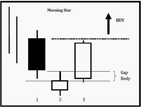 Daily candle forex system