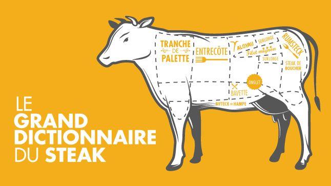 Le steak : 10 coupes à découvrir | À table | CASA