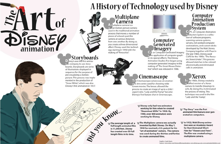 This is an informational graphic about the history of technology used by Disney and the the art of Disney animation.   http://cargocollective.com/sarahlizbeth/Informational-Graphics