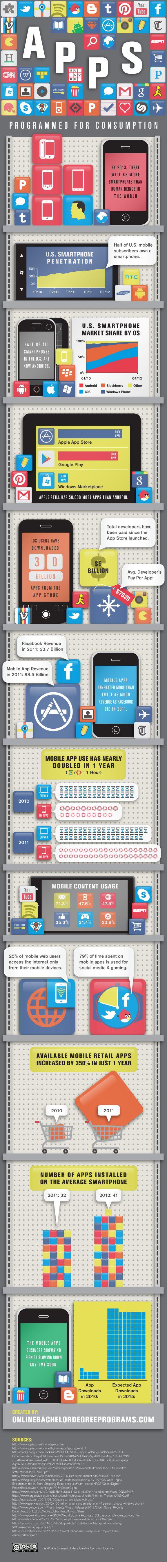#Apps: Programmed for Consumption #mobile #appdev #infovisApp Business, Gratuita Infografia, Smartphone App, Mobiles Web, Mobiles App, 2012 Infographic, Growing Mobileapps, App Infographic, Mobiles Marketing