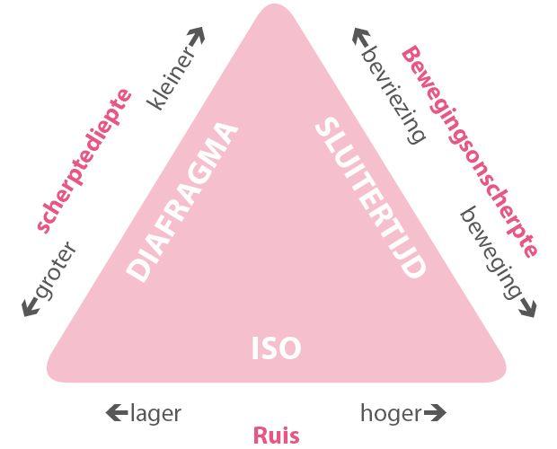 In de eerste drie hoofdstukken van 'Fotografie basiskennis' heb ik alles uitgelegd over het diafragma, de sluitertijd en de ISO. De drie belangrijkste instrumenten die bepalen hoe je foto eruit komt t