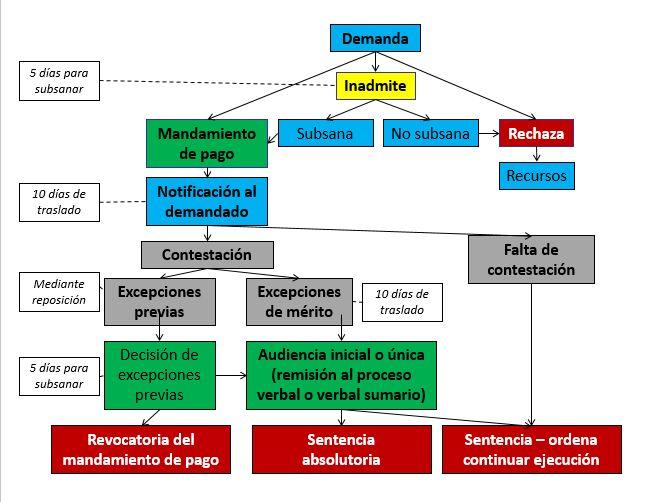 Resultado de imagen para proceso ejecutivo singular cgp