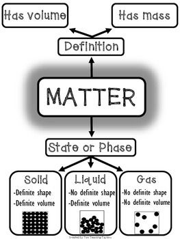 This flow chart can be used in many ways to strengthen student understanding of matter and its three states.- Print as a large anchor poster for quick student reference- Print small to fit in student science notebooks- Print one of the three flow charts that have some or all parts missing to use as scaffolded notes or as an assessment.