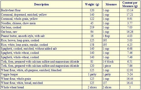 protein food chart for vegetarians: Protein in foods chart pdf food