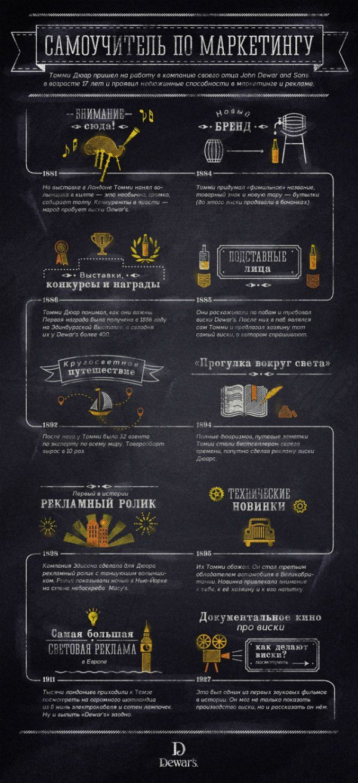 """Infographicsmag - Инфографика о виски Лучший Веб хостинг для блогов любого направления. Сайты просто летают! <a href=""""http://timeweb.com/ru/?i=14467"""" rel="""""""">Надежный хостинг для ваших сайтов</a>"""